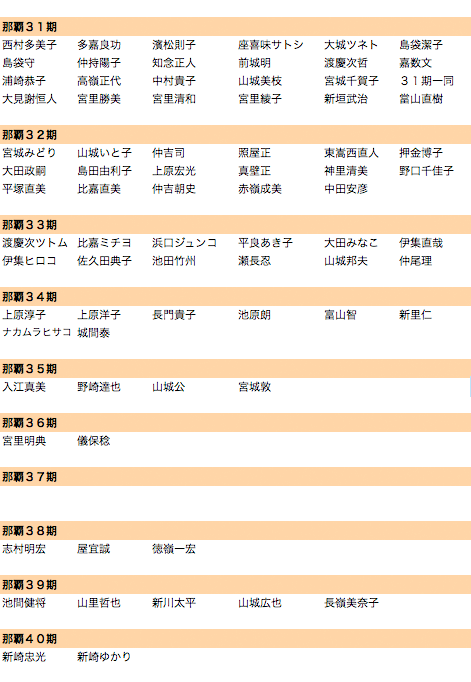 百周年期別寄附者名簿(5/6現在)